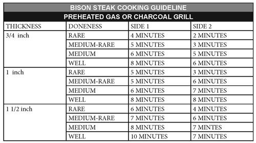 bison steak cooking chart